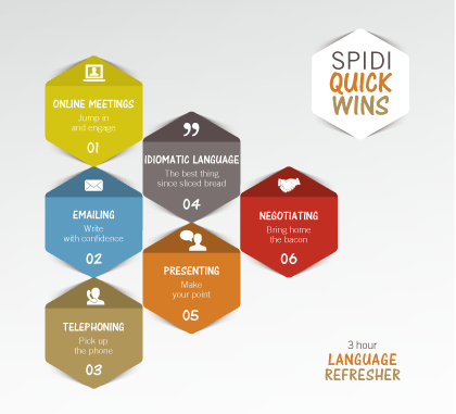 SPIDI QUICK WINS - 3 hour Language Refresher
