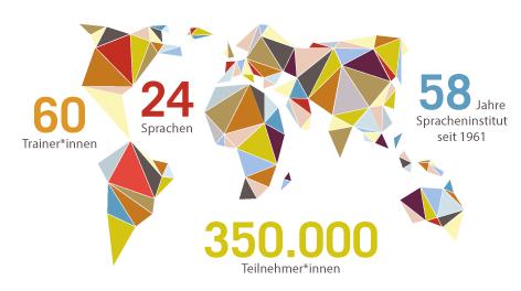 SPIDI 60 Trainer*innen - 24 Sprachen - 58 Jahre Spracheninstitut - 350.000 Teilnehmer*innen